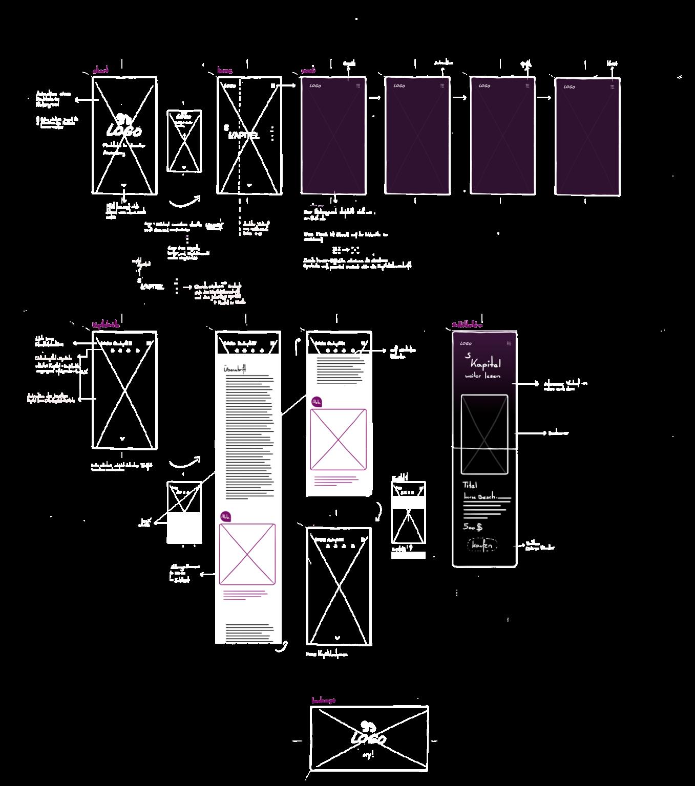 apeiron mobile wireframe
